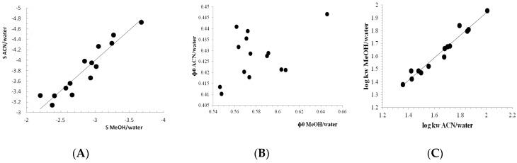 The cross relationship between the chromatographic lipophilicity parameters: S ( A ), φ 0 ( B ), and log k w ( C ), measured on chirobiotic column by the use of different eluent systems: ACN/water and MeOH/water.