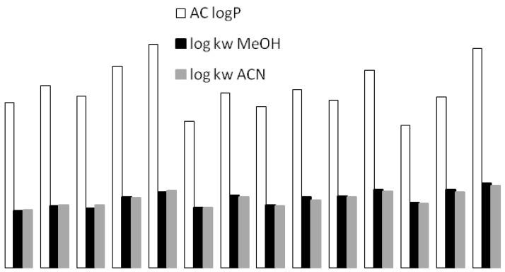 Comparison of different lipophilicity scales: chromatographic (log k w MeOH, log k w ACN, and calculated theoretically (AC log P ). Values were taken from the experimental database VCCLAB (ALIGPS 2.1).