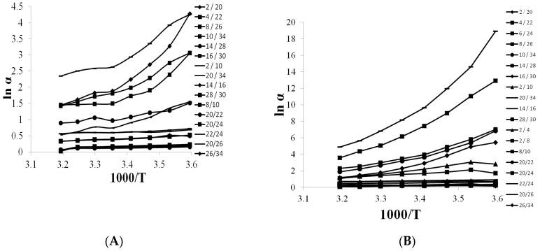The selectivity plot for distinguishing pairs that differ with methylene or methyl moieties, heteroatoms, or isomeric form examined on Chirobiotic column by the use of 15% ACN ( A ) and 15% MeOH ( B ).