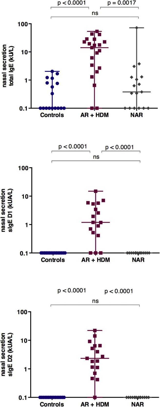 Comparison of total IgE and specific IgE to D1 and D2 in nasal secretion between groups. Fig. 3 . Comparison of total IgE (in kilo international units (IU) of IgE per liter (kU/L) and sIgE (in kilo) international units (IU) of allergenspecific antibody per liter (kUA/L) to D1 (Dermatophagoides pteronyssinus) and D2 (Dermatophagoides farinae) in nasal secretion between groups, in log10. Kruskal-Wallis test results regarding the P-values are shown in the graphs
