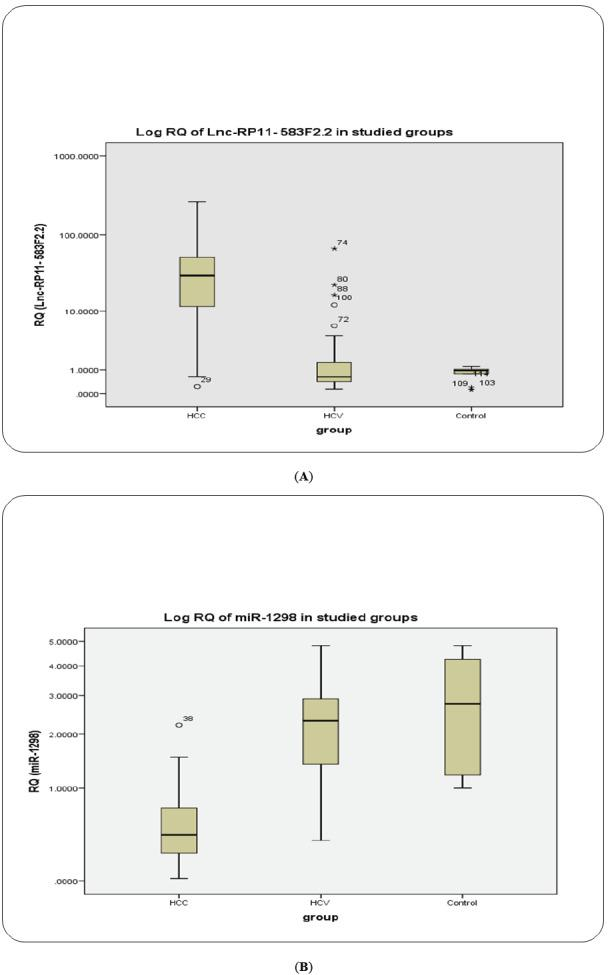 BOXPLOT: Serum exosomal lncRNA-RP11-583F2.2 and exosomal RAB11A mRNA as determined by qRT‐PCR among the HCC, CHC, and healthy control groups. ( A ) LncRNA‐RP11‐513I15.6; ( B ) Has‐miR‐1298; The data are presented as the median fold changes (P