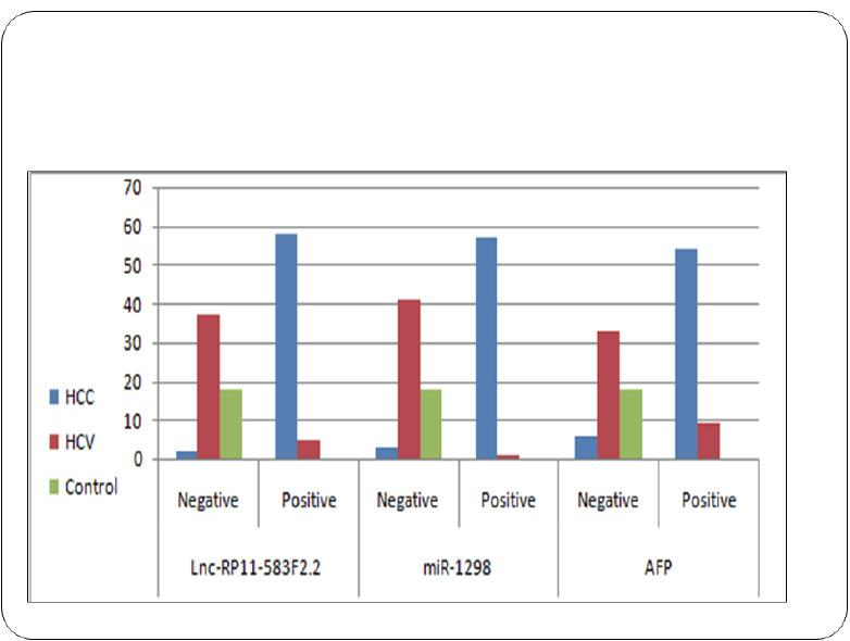 Bar chart showing the positivity rates for serum exosomal lncRNA-RP11-583F2.2, and exosomal Hsa‐miR‐1298 expression among the HCC, the CHC, and healthy control groups. The data are presented as percentages, and * indicates P