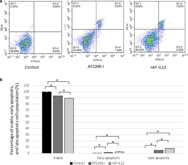 Annexin V/FITC assay in CT26 cells following AF2240-i (291 HA titre) and rAF-IL12 (276 HA titre) 72 h post-infection. a Typical quadrant analysis of Annexin V/FITC flow cytometry of CT26 cells apoptosis. The lower left quadrant of each group indicated the viable cells population; the lower right quadrant indicated the early apoptotic cells population; the upper right quadrant indicated the late apoptotic cells population; and the upper left quadrant indicated the necrotic cells population. Two fluorescent dyes were used in this assay which are FITC (x-axis) and PE (y-axis). b Percentage of viable, early apoptotic, and late apoptotic cells population analysed by quantitative analysis. Data are presented as mean ± S.E.M from triplicate determinations. Mean values with statistical difference at p