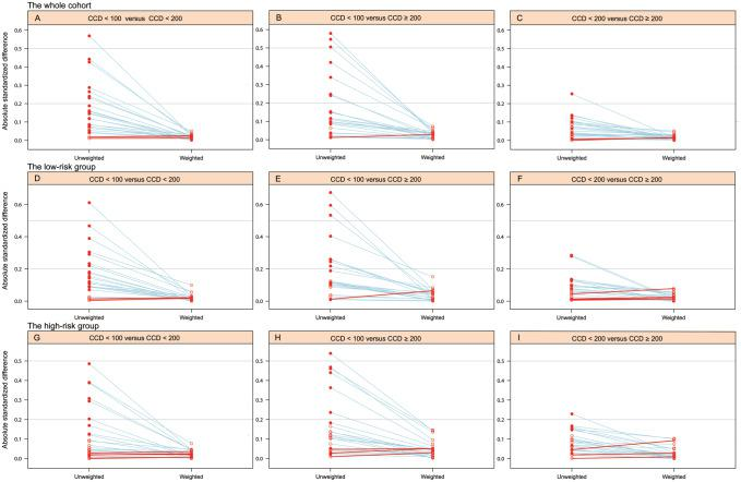 Pairwise plots assessing the balance of baseline characteristics among CCD groups for the whole ((a)–(c)), low-risk ((d)–(f)), and high-risk ((g)–(i)) cohorts. CCD, cumulative cisplatin dose (mg/m 2 ).