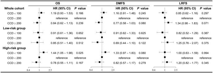 Forest plots showing results of univariate Cox regression for the weighted whole and subgroup cohorts. CCD, cumulative cisplatin dose (mg/m 2 ); CI, confidence interval; DMFS, distant metastasis-free survival; HR, hazard ratio; LRFS, locoregional recurrence-free survival; OS, overall survival.