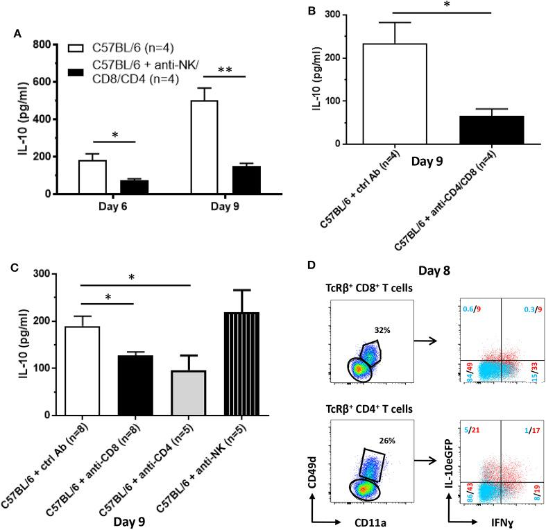 Cellular source of IL-10 production following T. brucei infection. IL-10 levels were measured by ELISA in plasma of infected WT and anti-NK-, anti-CD8- and CD4-treated WT at day 6 and 9 p.i. (A) as well as in WT and anti-CD8- or CD4-treated or anti-NK1.1-treated WT mice (B) and in WT and anti-CD8- and CD4-treated 9 days p.i. (C) . (D) At day 8 p.i., CD11a and CD49d expression on splenic CD8 + and CD4 + T cells was analyzed. Both CD11a + CD49d + and CD11a − CD49d − CD8 + and CD4 + T cell subsets were analyzed for the expression of IL-10eGFP and intracellular expression of IFNg. Data are represented as mean of at least four mice per group ± SEM, where * p ≤ 0.05, ** p ≤ 0.01, and are representative of two independent experiments.