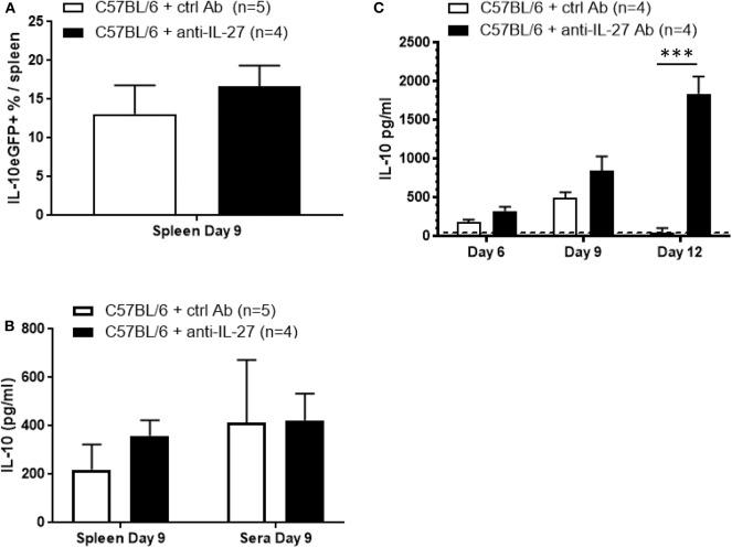 IL-27-independent IL-10 production following T. brucei infection. (A) Splenic percentage of IL-10eGFP + as well as (B) IL-10 levels in supernatant of ex vivo spleen cell cultures and in serum were assessed in untreated and anti-IL-27-treated infected Vert-X mice. IL-10 levels were measured by ELISA in plasma of infected WT and anti-IL-27-treated WT at day 6, 9, and 12 p.i. (C) . Data are represented as mean of minimum 4 mice per group ± SEM, where *** p ≤ 0.001, and are representative of at least TWO independent experiments.
