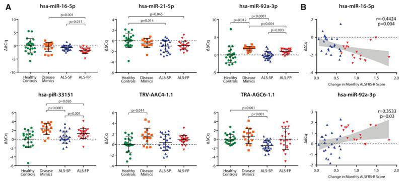 Differential expression of ncRNA biomarkers in ALS patient serum samples using RT-qPCR in the BioMOx discovery cohort. ( A ) Overall effects of disease state were found across all six ncRNA. ( B ) A correlation (Pearson's) was found between the progression of ALS as determined by the monthly change in the ALSFRS-R score and hsa-miR-16-5p and hsa-miR-92a-3p expression. hsa-miR-21-5p/hsa-piR-33151: one-way ANOVA with Tukey post-hoc; hsa-miR-16-5p/hsa-miR-92a-3p/TRV-AAC4-1.1/TRA-AGC6-1.1: Welch's one-way ANOVA with Games–Howell post hoc . Normalized to hsa-miR-718 and hsa-piR-31068. Relative expression to the average expression of healthy controls. Healthy controls n = 21, disease mimics n = 16, slow-progressing ALS (ALS-SP) n = 23, fast-progressing ALS (ALS-FP) n = 21. Bars: average ± SD.