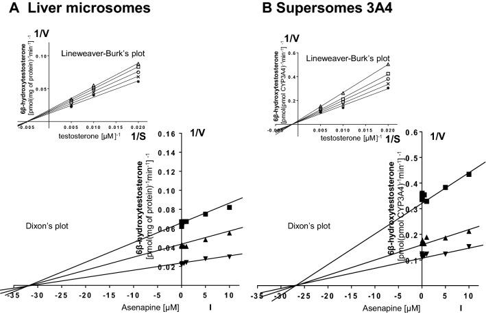 The influence of asenapine on the activity of CYP3A4 measured as a rate of testosterone 6β-hydroxylation. a Human liver microsomes ( K m = 283 µM, V max = 72.9 pmol/mg protein/min). b Human cDNA-expressed CYP3A4 (Supersomes CYP3A4) ( K m = 428 µM, V max = 42.9 pmol/pmol CYP/min). Each point represents the mean value of two independent analyses. V velocity of the reaction, I the concentration of the inhibitor (asenapine), S the concentration of the substrate (testosterone). The K i values and mechanisms of inhibition are shown in Table 1 . Dixon's plots (the main plots): the testosterone concentration of 50 µM (■), 100 µM (▲), and 200 µM (▼). Lineweaver–Burk's plots (inserts): control—no asenapine (✱); the asenapine concentration of 0.5 µM ( x ), 1 µM ( ○ ), 5 µM ( □ ), and 10 µM ( △ )
