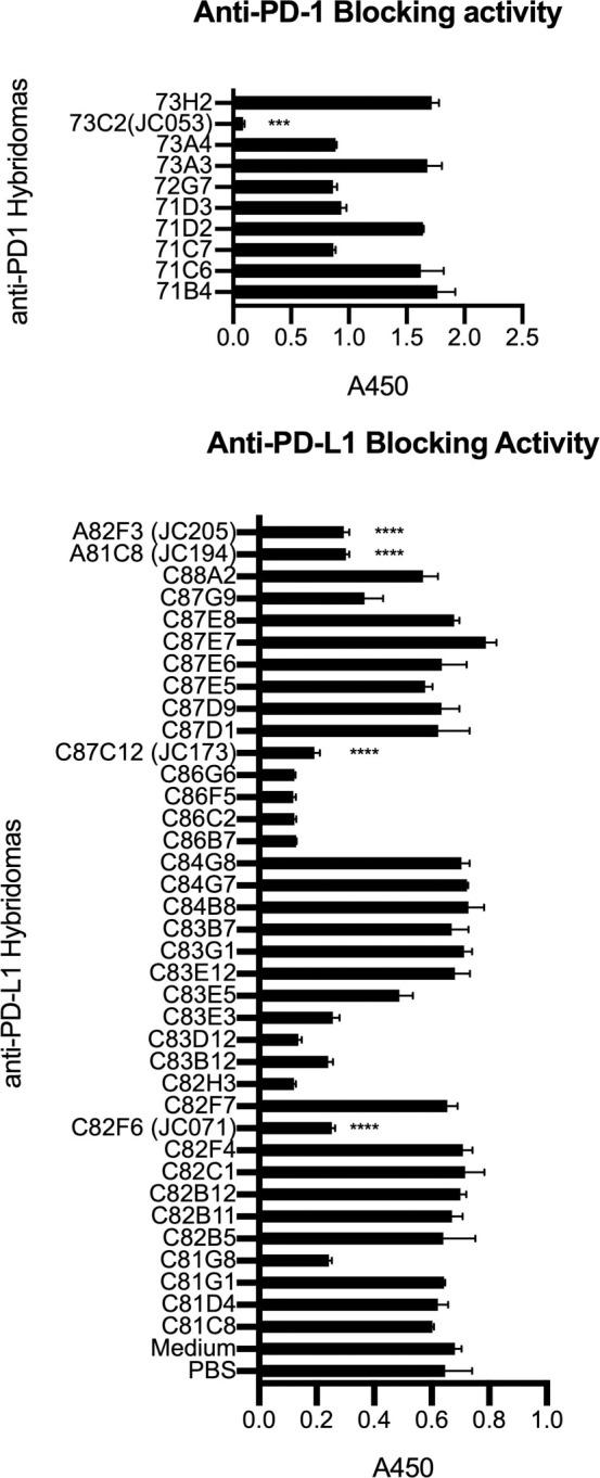 Evaluation of blocking activity by anti-canine PD-1 and PD-L1 antibodies. Antibodies were screened for their opposite ligand blocking capability. Hybridoma supernatants were added to ELISA plates coated with unbiotinylated PD-1Ig (A) or PD-L1Ig (B). After washing, biotinylated PD-L1Ig (A) or PD-1Ig (B) was used to detect blocking capacity of anti-PD-1 (A) and anti-PD-L1 (B) using HRP conjugated streptavidin to detect unblocked protein. All samples were assayed in duplicates. Each value is presented as mean ± standard deviation. In (A), JC053 value was significantly different from the rest of anti-PD-1 hybridomas with P value of 0.0002. In (B), JC071, JC173, JC194, and JC205 values were significantly different from PBS and medium values with P values less than 0.0001.