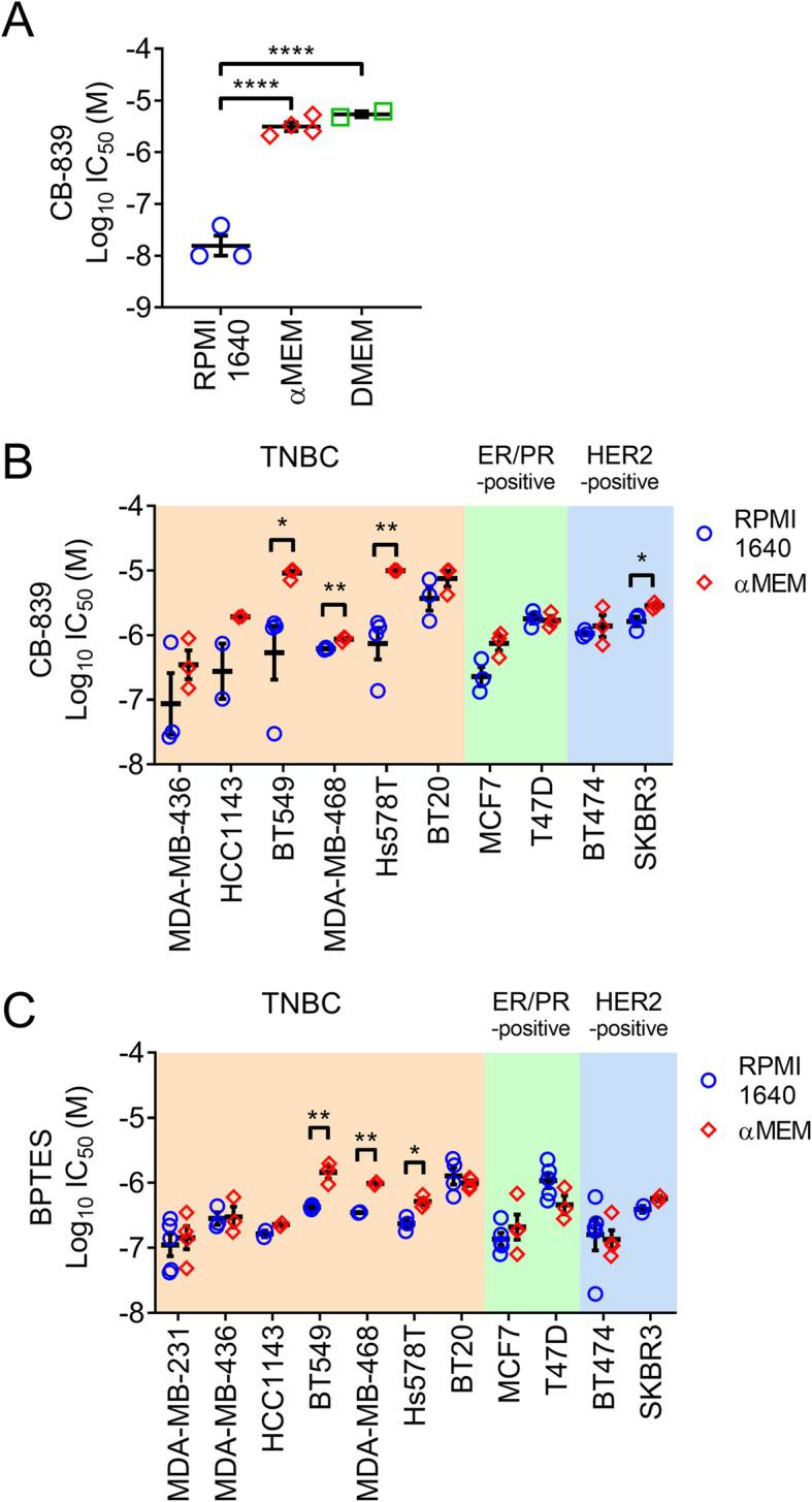 Breast cancer cell lines display differences in sensitivity to pharmacological glutaminase inhibition depending on culture medium composition. a MDA-MB-231 cells were more sensitive to 3 days CB-839 exposure when assayed in RPMI 1640 + 5% FBS (RPMI 1640) compared with αMEM + 5% FBS (αMEM) or DMEM + 5% FBS (DMEM) (mean ± SEM, n = 2–4, one-way ANOVA). CB-839 ( b ) or BPTES ( c ) display more potent IC 50 values when assayed in RPMI 1640 + 5% FBS compared with αMEM + 5% FBS in many breast cancer cell lines (mean ± SEM, n = 2–4, unpaired t test)
