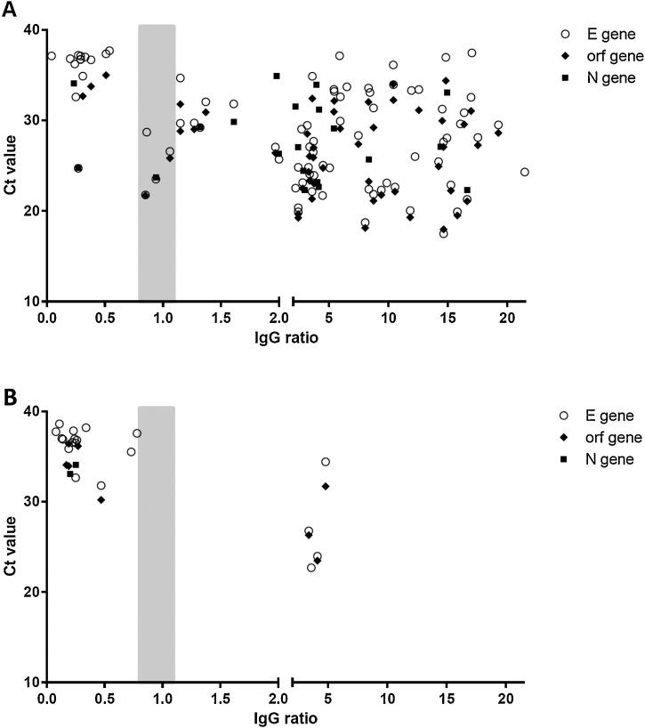 Relation of Ct values of the RT-PCR runs and <t>Anti-SARS-CoV-2-ELISA</t> IgG ratio in symptomatic outpatients (A) and asymptomatic contact persons (B). Figure legend: Ct values of 94 outpatients and 23 asymptomatic contact persons were plotted against SARS-CoV-2-IgG ratios determined by SARS-CoV-2-ELISA IgG (Euroimmun). Data included ct values for the E gene (n = 82 patients and n = 19 contact persons), orf gene (n = 50 patients and n = 8 contact persons), and N gene (n = 20 patients and N = 2 contact persons).