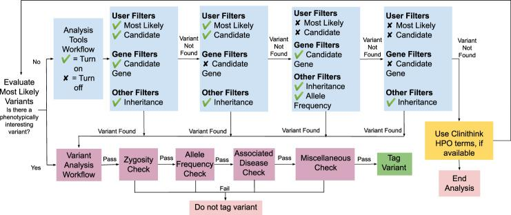 RC variant annotation workflow using Emedgene. Flowchart workflow for evaluating variants prioritized by Emedgene using manually curated <t>HPO</t> terms, as well as <t>CLiX</t> Focus-derived HPO terms.
