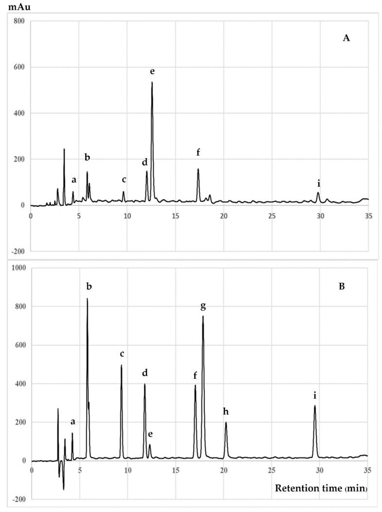 HPLC chromatograms of ( A ) the methanolic extract of C. japonica seed coats and ( B ) mixed catechin and related compounds were used as standards. The peaks are ( a ) gallic acid, ( b ) gallocatechin, ( c ) epigallocatechin, ( d ) caffeine, ( e ) catechin, ( f ) epicatechin, ( g ) epigallocatechin gallate, ( h ) gallocatechin gallate and ( i ) epicatechin gallate.