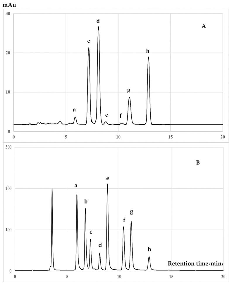 HPLC chromatograms of hexane extract of ( A ) hexane extract of C. japonica seed coats and ( B ) mixed tocotrienols and tocopherols standards. The peaks are ( a ): δ-tocotrienol; ( b ): β-tocotrienol; ( c ): γ-tocotrienol; ( d ): α-tocotrienol; ( e ): δ-tocopherol; ( f ): β-tocopherol; ( g ): γ-tocopherol; and ( h ): α-tocopherol.