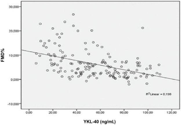 Correlation between FMD% and YKL-40 (P