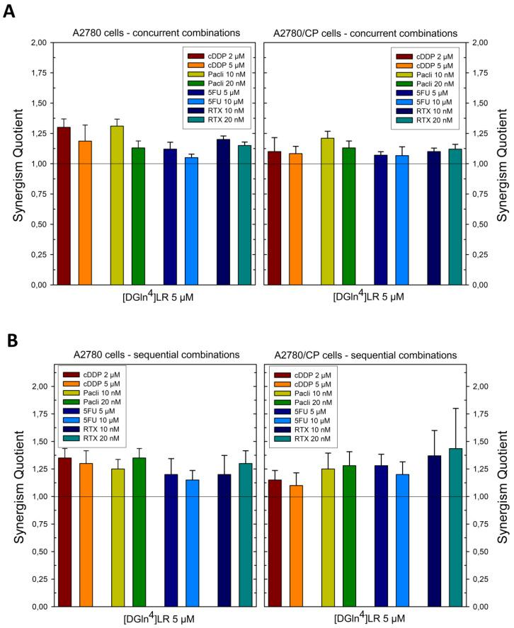 Effects of scheduled combinations of the [D-Gln4]LR peptide with cDDP, paclitaxel, 5FU and RTX on the SQ values in A2780 and A2780/CP cell lines. ( A ) concurrent combinations for 72 h. ( B ) Sequential combinations, as described in Section 4 . The bars represent the mean of duplicate cell counts on three separate experiments and indicate the result of the inhibition of drug combination divided by the sum of the inhibition of a single drug to obtain the values of SQ. Error bars, SD.
