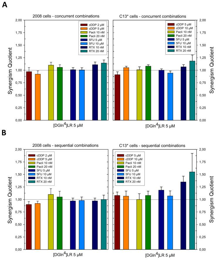 Effects of scheduled combinations of [DGln4]LR peptide with cDDP, <t>paclitaxel,</t> 5FU and RTX on the SQ values in 2008 and C13* cell lines. ( A ) concurrent combinations for 72 h. ( B ) Sequential combinations as described in Section 4 . The bars represent the mean of duplicate cell counts on three separate experiments and indicate the results of the inhibition of drug combinations divided by the sum of the inhibition of a single drug to obtain the values of SQ. Error bars, SD.