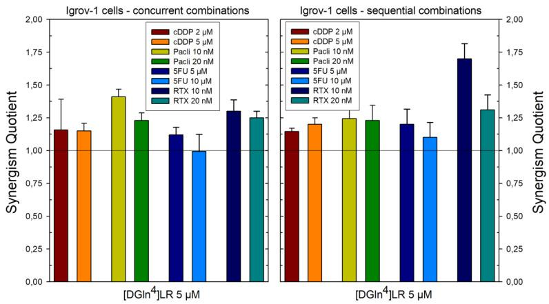 Effects of scheduled combinations of [DGln4]LR peptide with cDDP, paclitaxel, 5FU and RTX on the SQ values in IGROV-1 cell line. (Left panel) Concurrent combinations for 72 hr. (Right panel) Sequential combinations as described in Section 4 . The bars represent the mean of duplicate cell counts on three separate experiments and indicate the results of the inhibition of drug combinations divided by the sum of the inhibition of a single drug to obtain the values of SQ. Error bars, SD.