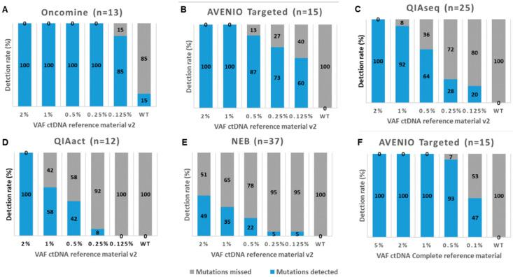Detection rates of five commercially available mutation analysis kits. Shown are the detection rates of mutations (SNVs and indels) in the Seraseq ctDNA Reference Material v2 at various variant allele frequencies (VAF) for ( A ) the Oncomine Lung cfDNA Assay (Oncomine), ( B ) the AVENIO Targeted Kit (AVENIO Targeted), ( C ) the QIAseq Human Actionable Solid Tumor Panel (QIAseq), ( D ) the GeneRead QIAact Lung UMI Panel (QIAact), and ( E ) the NebNext Direct Cancer Hotspot Panel (NEB). ( F ) Shown are the detection rates of mutations in the Seraseq ctDNA Complete reference Material for the AVENIO Targeted kit. The numbers in brackets reflect the number of mutations covered by the panel.