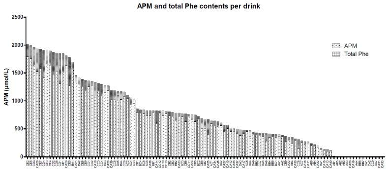 Aspartame and total phenylalanine contents of all 111 soft drinks. Specifics regarding the soft drinks and their countries of origin can be found in Supplementary Table S2 , where the first letter indicates the group, the second letter indicates the cluster, and the number indicates the number of the soft drink. APM, aspartame, Phe, phenylalanine.