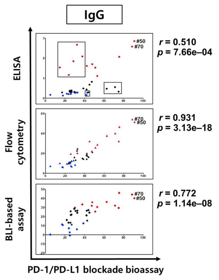 Correlation analysis of binding and inhibitory activities of IgG format antibodies. Comparative analysis of binding specificities and in vitro activity according to antibody formats. The vertical axis is the binding and binding inhibition activity in ELISA (circle, 450 nm), flow cytometry (triangle, MFI; mean fluorescence intensity), and BLI-based PD-1/PD-L1 binding inhibition assay (diamond, inhibition %), and the horizontal axis is the PD-1‒PD-L1 interaction inhibitory activity (relative luminescence %) of the antibodies. For the BLI-based PD-1‒PD-L1 binding inhibition assay using IgG, clones #41 (‒144%) and #71 (‒37.63%) are not indicated. Poorly correlated clones are represented by three black boxes. The Pearson correlation coefficient ( r ) and p -value ( p ) are given in the top panel ( r = 0.510, p = 7.66 × 10 −4 ), middle panel ( r = 0.931, p = 3.13 × 10 −18 ), and bottom panel ( r = 0.772, p = 1.14 × 10 −8 ). Results are classified using color shading codes, with the top 30% in red and the bottom 30% in blue (IgGs; 30%; 12/40 clone) in each of the three assays (ELISA, flow cytometry, and BLI-based PD-1/PD-L1-binding inhibition assay).