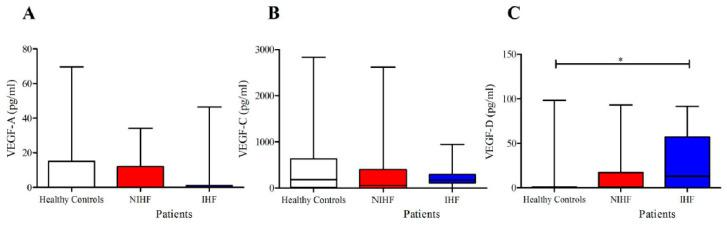 ( A ) Plasma concentrations of VEGF-A in IHF and NIHF patients and in healthy controls; ( B ) plasma concentrations of VEGF-C in IHF and NIHF patients and in healthy controls; ( C ) plasma concentrations of VEGF-D in IHF and NIHF patients and in healthy controls. Data are shown as the median (horizontal block line), the 25th and 75th percentiles (boxes), and the 5th and 95th percentiles (whiskers) (statistical analysis was performed by one-way ANOVA and Bonferroni's multiple comparison test). * p