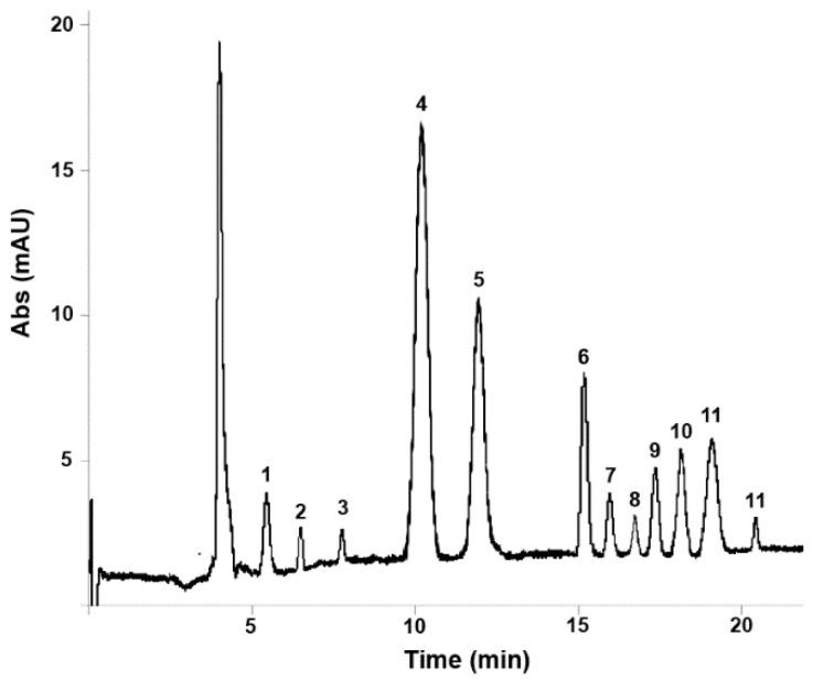 Capillary electrochromatography coupled to diode array detection (CEC-DAD) electrochromatogram obtained from the analysis of a Thymus vulgaris L. essential oil sample under the optimised conditions: 1, borneol; 2, linalool; 3, α-terpineol; 4, thymol; 5, carvacrol; 6, p-cymene; 7, β-pinene; 8, α-terpinene; 9, β-myrcene; 10, β-Cariophyllene; 11, γ-terpinene; 12, limonene.