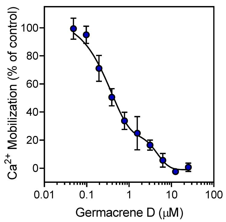 Inhibition of neutrophil Ca 2+ mobilization by germacrene D. Human neutrophils were treated with the indicated concentrations of germacrene D or 1% DMSO (negative control) for 10 min. The cells were activated by 5 nM f MLF, and intracellular Ca 2+ flux was monitored as described. The data are presented as the mean ± S.D. (N = 3) from one experiment that is representative of three independent experiments.