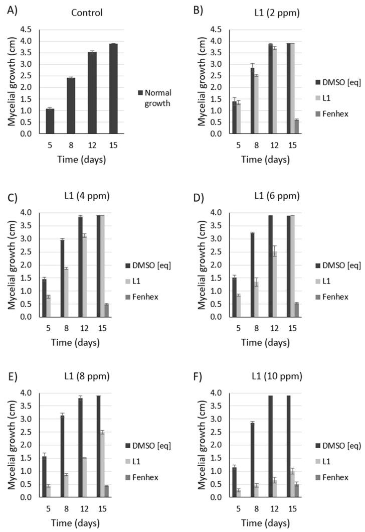 Dose-dependent antifungal effect of <t>L1</t> against Botrytis cinerea B05.10 at 4 °C. Inhibition of mycelial growth (by measuring the colony diameter) was observed in the presence of L1 (( A ): 0 ppm, ( B ): 2 ppm, ( C ): 4 ppm, ( D ): 6 ppm, ( E ): 8 ppm, ( F ): 10 ppm) and compared with the commercial fungicide fenhexamid (( A ): 0 ppm, ( B ): 2 ppm, ( C ): 4 ppm, ( D ): 6 ppm, ( E ): 8 ppm, ( F ): 10 ppm). Since both L1 and fenhexamid stock were dissolved in <t>DMSO</t> (vehicle), DMSO alone was also tested, adding the same concentration used with either L1 or fenhexamid in each case (( A ): 0% v/v , ( B ): 0.015% v/v , ( C ): 0.030% v/v , ( D ): 0.045% v/v , ( E ): 0.060% v/v , ( F ): 0.075% v/v ) (DMSO [eq]). In all cases, the experiments were performed in biological triplicate.