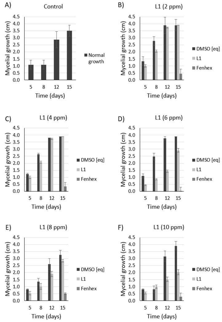 Dose-dependent antifungal effect of L1 against Botrytis cinerea A1 at 4 °C. Inhibition of mycelial growth (by measuring the colony diameter) was observed in the presence of L1 (( A ): 0 ppm, ( B ): 2 ppm, ( C ): 4 ppm, ( D ): 6 ppm, ( E ): 8 ppm, ( F ): 10 ppm) and compared with the commercial fungicide fenhexamid (( A ): 0 ppm, ( B ): 2 ppm, ( C ): 4 ppm, ( D ): 6 ppm, ( E ): 8 ppm, ( F ): 10 ppm). Since both L1 and fenhexamid stock were dissolved in DMSO (vehicle), DMSO alone was also tested, adding the same concentration used with either L1 or fenhexamid in each case (( A ): 0% v/v , ( B ): 0.015% v/v , ( C ): 0.030% v/v , ( D ): 0.045% v/v , ( E ): 0.060% v/v , ( F ): 0.075% v/v ) (DMSO [eq]). In all cases, the experiments were performed in biological triplicate.
