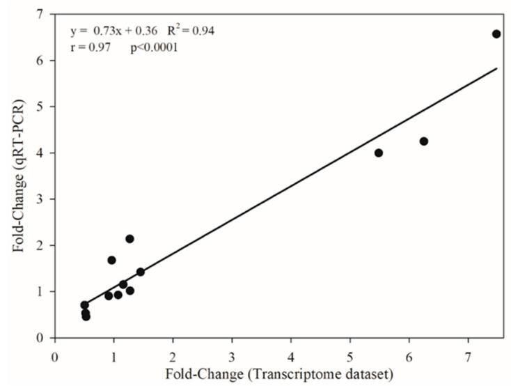 The correlation between transcriptomic (RNA-Seq; X-axis) and qRT-PCR (Y-axis) fold-change (GR/GS) expression levels of 19 genes of glyphosate-resistant (GR) and glyphosate-sensitive (GS) biotypes of Lolium multiflorum .