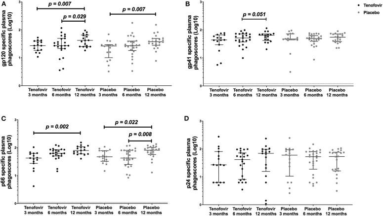 Longitudinal analyses of plasma HIV-specific ADNP [phagoscores (Log10)] in both the tenofovir and the placebo arms. Phagocytic activities [phagoscores (Log10)] to HIV proteins (A) gp120, (B) gp41, (C) p66, and (D) p24. Solid lines indicate the minimum and maximum values of box and whisker plots, with black solid lines across the dots indicate the median at each time point for each study arm. Statistical differences were defined as p
