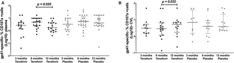 Longitudinal analyses of NK cell activated ADCC (antibody-specific- %CD107a + cells [Log10]) in the plasma and GT (CVL) of women at 3 months, 6 months and 12 months, for the <t>tenofovir</t> and placebo arms for gp41. Analyses for cytotoxic activities (gp41-specific %CD107a + cells [Log10]) in the plasma on the left (A) for gp41 and the genital tract on the right to (B) for gp41. Solid lines indicate the minimum and maximum values of box and whisker plots, with black solid lines across the dots indicate the median at each time point for each study arm. Wilcoxon signed-rank tests were done to determine statistical differences between NK cell activated ADCC activities within each arm of the study, for each protein. Statistically significant values were defined as p