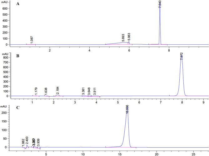 Separation of S5 by HPLC. ( A ) HPLC spectrum of S5-1; ( B ) HPLC spectrum of S5-2; ( C ) HPLC spectrum of S5-3.