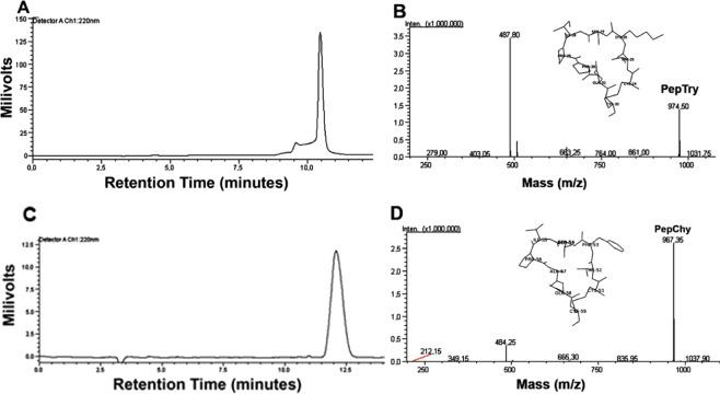 Purification and purity of synthetic peptides PepTry and PepChy. (A,C) Reverse-phase chromatography of PepTry and PepChy, respectively, on a <t>C18</t> <t>Shim-pak</t> <t>VP-ODS</t> column using a linear gradient (5–95%) of acetonitrile. PepTry and PepChy were eluted at 10.5 minutes and 12.0 minutes and 50% and 55% ACN, respectively. (B , D) EIS-MS spectrometry analysis of PepTry (molecular mass of 974.5 Da) and PepChy (molecular mass of 967.35 Da), respectively. In sets : structures of PepTry and PepChy from crystal structure of BTCI 19 (PDB code 2G81).