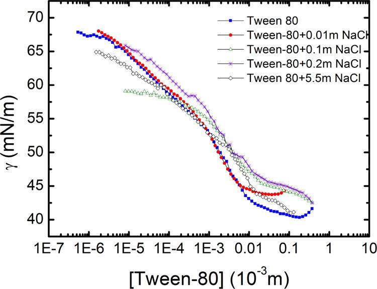 Equilibrium Surface tension (γ eq ) as a function of Tween 80 concentration for different salt concentrations. CMC ∼ 1.5 × 10 –5 molar and the Γ ∼ 8.5 × 10 –7 mol m –2 .