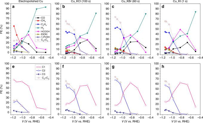 Performance of catalysts for electrochemical CO 2 reduction reaction. Potential-dependent faradaic efficiency of the products from the CO 2 RR products on electropolished Cu ( a ), chlorinated Cu ( b ), brominated Cu ( c ), and iodinated Cu ( d ). Anodic halogenation of Cu was performed in 0.1 M <t>KCl</t> at 1.1 V vs. Ag/AgCl for 100 s ( b ); in 0.1 M <t>KBr</t> at 0.18 V vs. Ag/AgCl for 60 s ( c ); in 0.1 M KI at −0.2 V vs. Ag/AgCl for 1 s ( d ). e – h FEs of C 1 , C 2 , and C 3 products from the same results shown in the corresponding upper plot. C 1 products include CO, formate, and CH 4 . C 2 products include C 2 H 4 , ethanol, acetate, acetaldehyde, and glycolaldehyde. C 3 products include n-propanol, propionaldehyde, and allyl alcohol. Data were acquired during 40 min of electrochemical CO 2 RR at a constant potential in 0.1 M KHCO 3 saturated with CO 2 . FE is shown as a function of the iR-corrected potential in RHE scale. Data legends apply to all plots in the same row. Source data are provided as a Source data file.