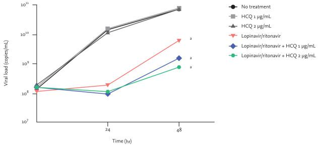 Changes in viral loads in cell culture supernatant in response to different antiviral treatments. Groups are defined as follows: no treatment, hydroxychloroquine (HCQ) base 1 μg/mL (expected plasma steady-state concentration of HCQ sulfate 400 mg once daily), HCQ base 2 μg/mL (expected plasma steady-state concentration of HCQ sulfate 800 mg once daily), <t>lopinavir/ritonavir</t> 7.0/1.75 μg/mL (expected plasma steady-state concentration of lopinavir/ritonavir 400/100 mg twice daily), and combinations of lopinavir/ritonavir 7.0/1.75 μg/mL with HCQ base 1 or 2 μg/mL. a Denotes p