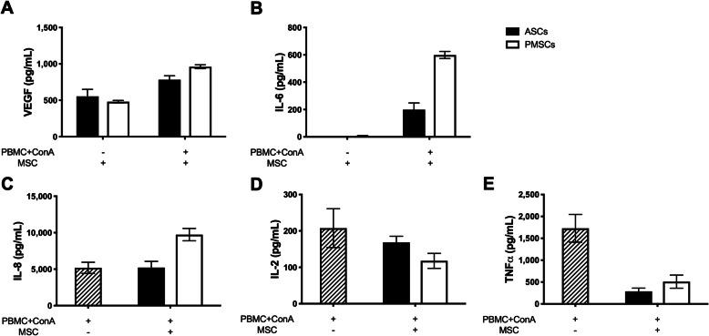 Bioactive factors associated with canine ASC and PMSC mediated immunosuppression differs. Canine adipose-derived MSCs ( ASCs ) and placenta-derived MSCs ( PMSCs ) increase production of vascular endothelial growth factor (VEGF) and IL-6. a Both canine ASCs and PMSCs mildly increased production of VEGF when co-cultured with mitogen (ConA) activated peripheral blood mononuclear cells (PBMCs). b Canine ASCs and PMSCs upregulated IL-6 production; however, PMSCs secreted higher levels of IL-6 as compared to ASCs. c Production of IL-8 by canine ASCs was comparable to basal levels of IL-8 produced by stimulated PBMCs; however, PMSCs increased levels of IL-8 greater than basal levels. Additionally, regulation of inflammatory mediators by canine ASCs and PMSCs was similar. d IL-2 production from stimulated PBMCs was mildly reduced by both canine ASCs and PMSCs. e Canine ASCs and PMSCs inhibit production of tumor necrosis factor alpha ( <t>TNFα</t> ) by stimulated PBMCs to comparable levels. Data presented as mean and standard error. ConA, concanavalin A IL, interleukin; TNFα, tumor necrosis factor alpha; VEGF, vascular endothelial growth factor