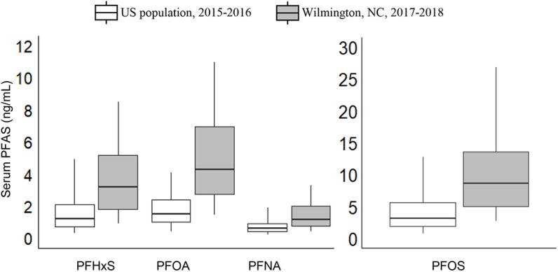Box and whisker plot of legacy PFAS concentrations (ng/mL) in sera from 344 Wilmington, North Carolina residents and the U.S. population based on NHANES data from the 2015–2016 survey year (CDC 2015–2016). Concentrations of Linear PFOA and linear PFOS were used for the U.S. population. Boxes show median concentrations and 25th and 75th percentiles; 5th and 95th percentiles are indicated by the whiskers. In the analysis of Wilmington residents' sera, the median MRL for PFHxS, PFOA, and PFNA was 0.1 ng / mL , and PFOS was 0.2 ng / mL . For NHANES, the MRL was 0.1 ng / mL for the PFAS. See Table S8 for corresponding numeric data. PFHpA data are not presented because PFHpA is seldom detected in NHANES participants. For NHANES 2013–2014, which is the most recent PFHpA data available, the median was less than the MRL of 0.1 ng / mL . Note: MRL, method reporting limit; NHANES, National Health and Nutrition Examination Survey; PFAS, per- and polyfluoroalkyl substances; PFHpA, perfluoroheptanoic acid; PFHxS, perfluorohexane sulfonic acid; PFNA, perfluorononanoic acid; PFOA, perfluoroctanoic acid; PFOS, perfluorooctane sulfonic acid.