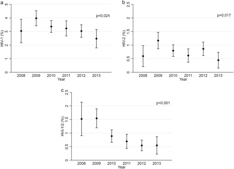 Prevalence of HIV-1 and HIV-2 in pregnant women by calendar year, Simão Mendes National Hospital, Bissau, Guinea-Bissau, 2008–2013. The figure displays the changes in HIV-1 ( a ), HIV-2 ( b ), and <t>HIV-1/2</t> ( c ) prevalence (point estimates and corresponding 95% confidence intervals) among pregnant women presenting for birth by calendar year. HIV-1, HIV-2 and HIV-1/2 all declined significantly from 2009 to 2013 (chi 2 test for trend).