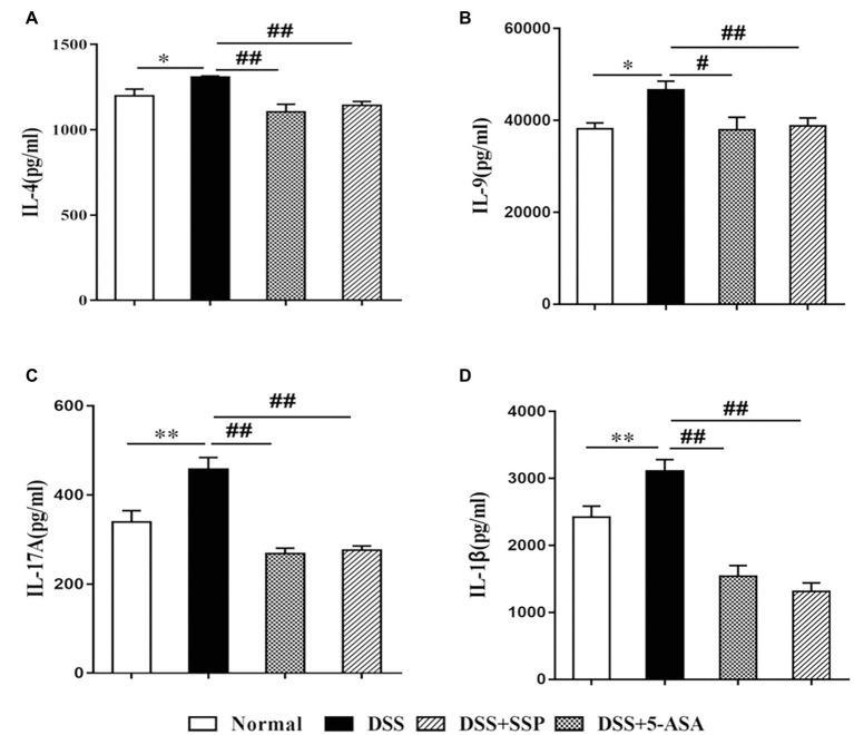 Expression of inflammatory factors in colonic mucosa in mice with colitis. (A) interleukin (IL)-4, (B) IL-9, (C) <t>IL-17A,</t> and (D) IL-1β. Data are presented as means ± SEM ( n = 8). * p