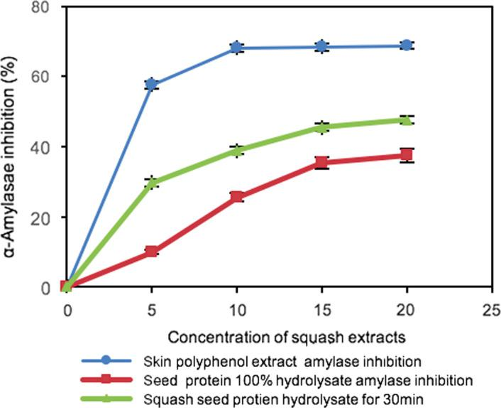 <t>α‐Amylase</t> inhibitory activities of butternut squash residues (seed and skin extract). Values are means of duplicate determinations