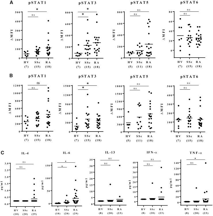 Constitutive activation of STATs in peripheral blood mononuclear cells from patients with RA and SSc Basal phosphorylated STATs level in CD3 + T-cells ( A ) and in monocytes ( B ). ( C ) Plasma cytokine levels were assessed by bead-based immunoassays. Samples with cytokine levels that were below the assay's lower limit of detection were assigned the values of the midpoint between the lower limit of detection and zero. The horizontal bars in the figure indicate the means. Numbers in brackets on the abscissa represent the number of subjects in each group. Statistical analyses were performed using Dunn's multiple comparisons test (HV vs SSc, HV vs RA). * P