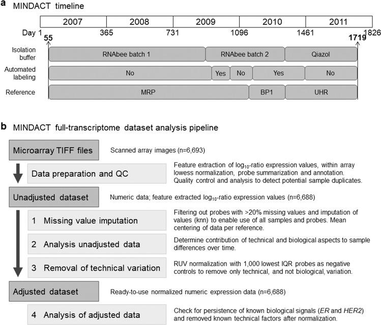 """MINDACT timeline and full-transcriptome dataset analysis procedure. a contains a timeline overview of the MINDACT enrollment and gene expression microarray technical adjustments and improvements. The MINDACT trial enrolled 6693 patients from February 2007 until September 2011 and samples were processed at Agendia's central laboratory. During this time, some standard operating procedures underwent FDA/QSR-compliant technical adjustments and improvements. Evaluation and calibration were performed to ensure accuracy of the MammaPrint test. The technical changes listed here were the main factors included in the assessment of variance on full-transcriptome data of the MINDACT samples, further detail and other factors evaluated are described in detail in the """"Methods"""" section and Supplementary Table 1 . The x -axis on top represents the years and the number of days between January 1st of 2007 (reference date) and the isolation date of the sample. This reference date was chosen to make the plots easier to read. Indicated are the first day (55) and the last day (1719) of patient sample isolation. Isolation buffer: commercial solution to extract RNA from (tumor) tissue, RNAbee (Teltest, TX, USA), and Qiazol (Qiagen, Germany), respectively. Reference is a standard RNA sample hybridized to the microarray together with each tumor RNA sample. Three different ones were used: MRP, Mamma Reference Pool, and BP1, Breast Pool 1, both made by Agendia from RNA isolated from a custom series of breast cancer samples and UHR, Universal Human Reference, a commercial RNA from human tumor reference samples (Agilent, USA). b shows the step-wise procedure of the MINDACT analysis pipeline for evaluating and managing technical variation in the gene expression levels representing the full-transcriptome of the MINDACT patients. For more detail see """"Methods"""" and Supplementary Table 1 . ER estrogen receptor, HER2 erb-b2 receptor tyrosine kinase 2, IQR interquartile range, knn k-nearest neighbor, n n"""