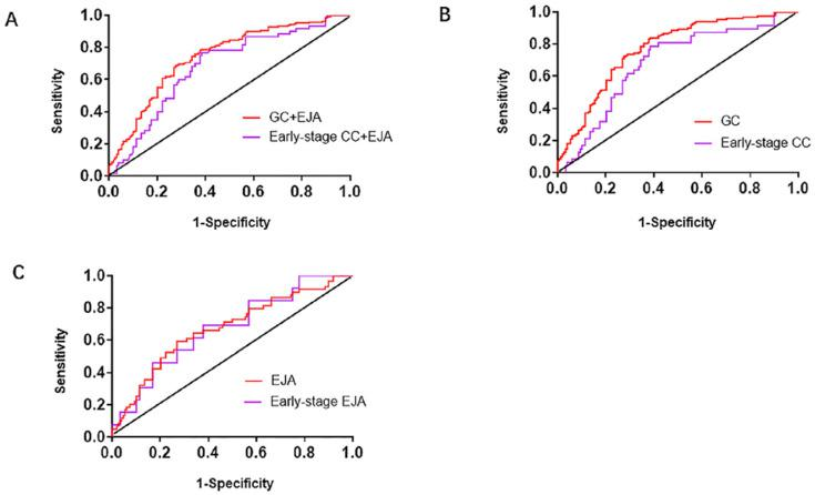 Receiver operating characteristic (ROC) curve analysis in the diagnosis of GC+EJA, GC, EJA, early-stage GC+EJA, early-stage GC and early-stage EJA. A. The ROC curves for serum <t>L1CAM</t> in patients with GC+EJA and early-stage GC+EJA compared with those in normal control group. B. The ROC curves for serum L1CAM in patients with GC and early-stage GC compared with those in normal control group. C. The ROC curves for serum L1CAM in patients with EJA and early-stage EJA compared with those in normal control group. The area under the block line is 0.5, for reference.