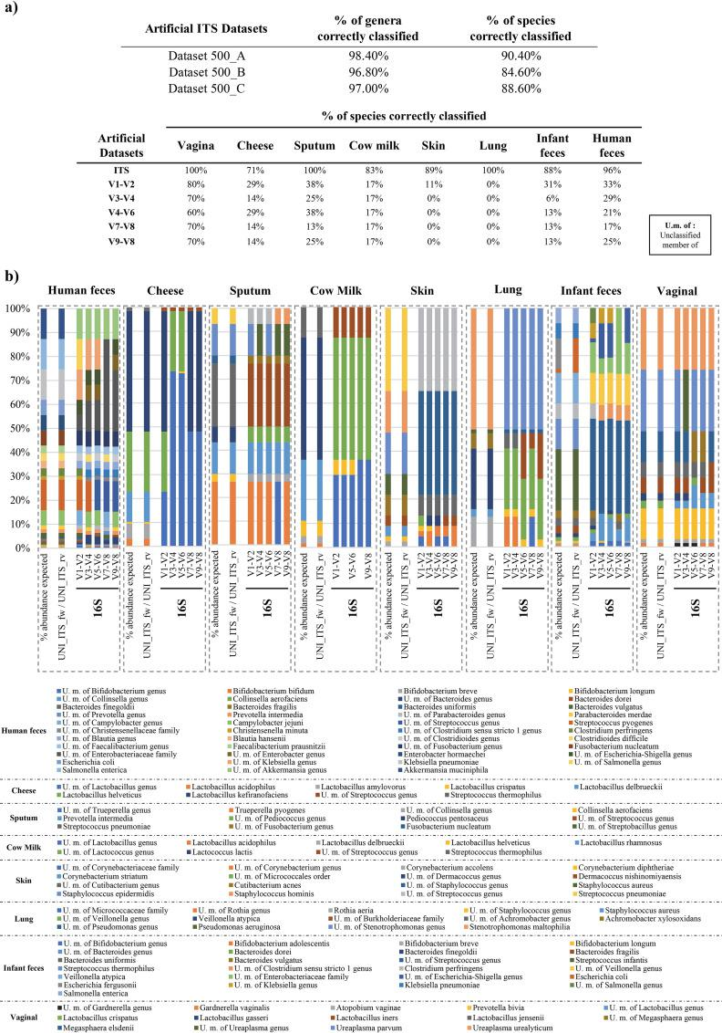 In silico evaluation of microbial ITS profiling performance and comparison respect to different hypervariable 16S rRNA gene regions. (a) Percentage of bacterial taxa correctly classified by ITS and 16S rRNA gene profiling methods with respect to expected taxonomic profiles of artificial data sets. (b) Taxonomic profiles observed using ITS and 16S rRNA gene profiling methods and their comparison with respect to expected taxonomic profiles of artificial data sets.