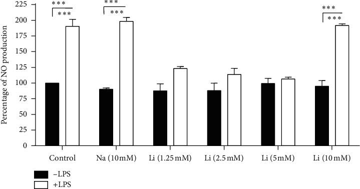 Effect of lithium on nitric oxide (NO) production assessed using Griess reagent on LPS-activated Raw 264.7 cells. Cells were seeded at a density of 6 × 10 6 cells/ml and treatment was executed by pretreating with 10 mM NaCl and lithium (1.25, 2.5, 5, and 10 mM) for an hour thereafter; other set of wells that are already treated with lithium and NaCl were stimulated with 10 μ g/ml LPS for 24 hrs. Quantitation of NO production was carried out by GloMax-Multi microplate at 550 nm (Promega, USA). Treatments that encompass various concentrations of lithium and 10 mM NaCl combined with LPS were compared with LPS activated wells. Graphs were executed using GraphPad Prism 4 software and the statistical analysis was carried out using GraphPad InStat software and ANOVA (Tukey–Kramer) ( ∗ p
