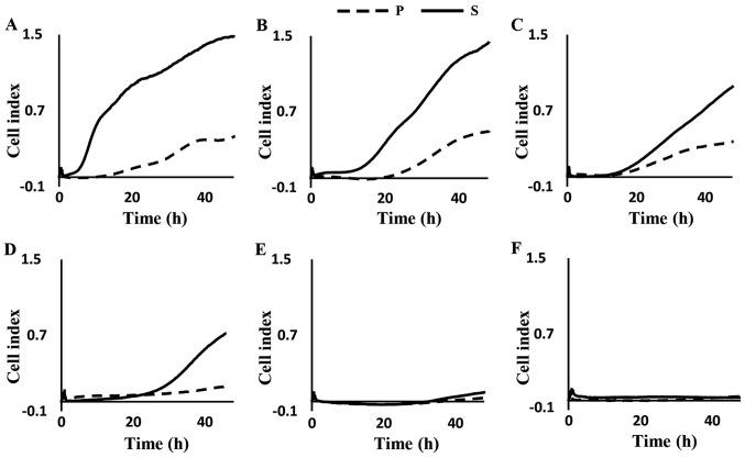 Establishment of highly invasive cell lines (A-D) and low invasive cell lines (E and F). Four cell lines (highly invasive group) had a greater invasion capacity in S than P but two cell lines (low invasive group) showed almost no change between P and S. (A) PANC-1, (B) KP3, (C) BxPC-3, (D) TCC-PAN2, (E) AsPC-1 and (F) MIA PaCa-2. S, selected; P, parent.